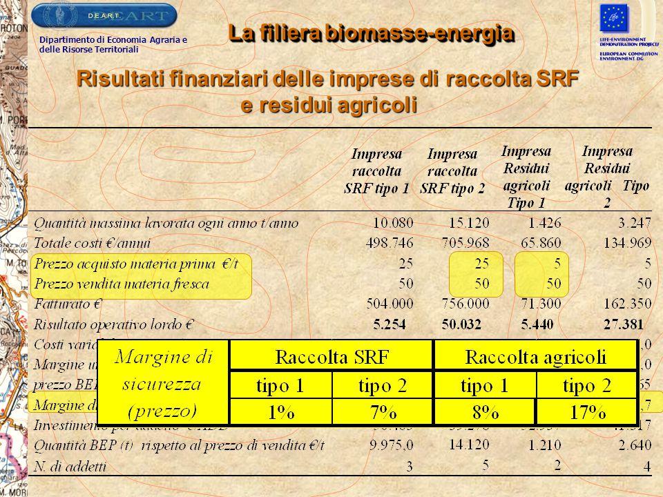 Risultati finanziari delle imprese di raccolta SRF e residui agricoli La filiera biomasse-energia Dipartimento di Economia Agraria e delle Risorse Ter