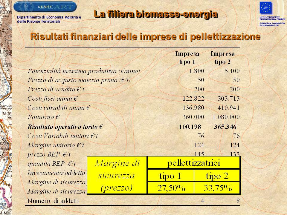 La filiera biomasse-energia Risultati finanziari delle imprese di pellettizzazione Dipartimento di Economia Agraria e delle Risorse Territoriali