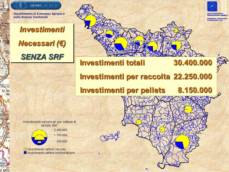 Investimenti Necessari (€) SENZA SRF Investimenti Necessari (€) SENZA SRF Investimenti totali 30.400.000 Investimenti per raccolta 22.250.000 Investim