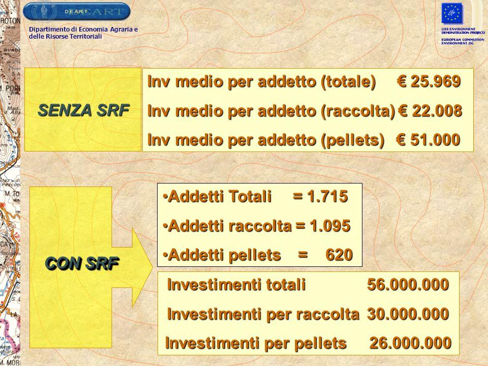 Inv medio per addetto (totale) € 25.969 Inv medio per addetto (raccolta) € 22.008 Inv medio per addetto (pellets) € 51.000 SENZA SRF Dipartimento di E