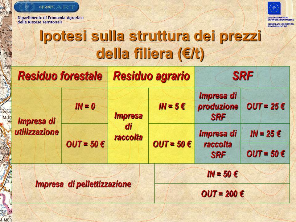Ipotesi sulla struttura dei prezzi della filiera (€/t) Residuo forestale Residuo agrario SRF Impresa di utilizzazione IN = 0 Impresa di raccolta IN =