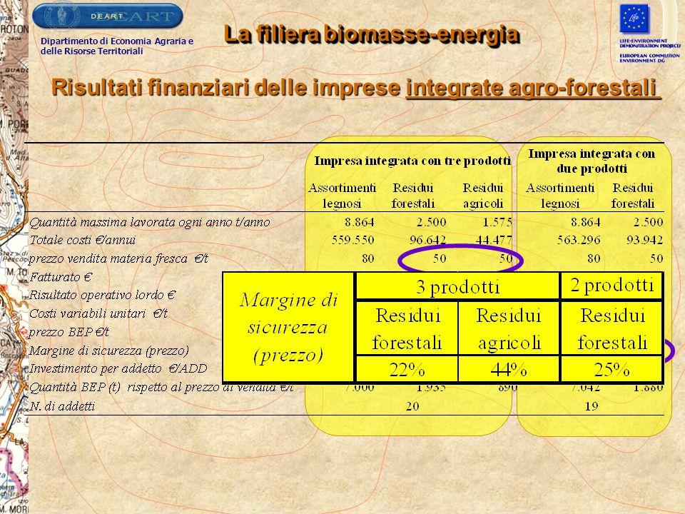 La filiera biomasse-energia Risultati finanziari delle imprese integrate agro-forestali Dipartimento di Economia Agraria e delle Risorse Territoriali