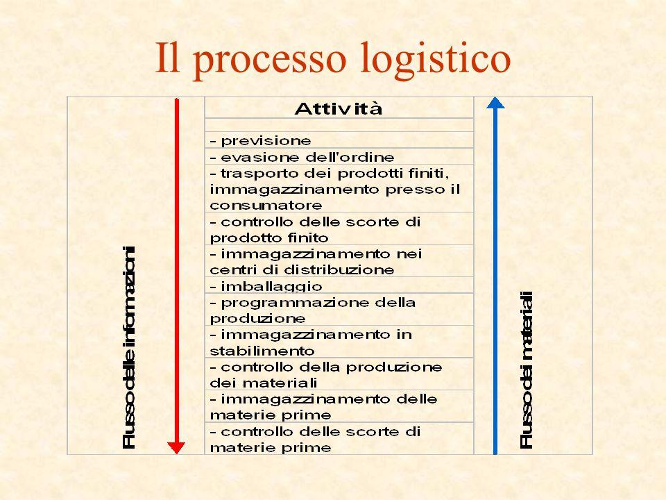 Il processo logistico