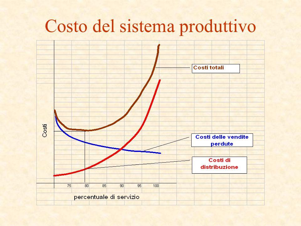 Costo del sistema produttivo