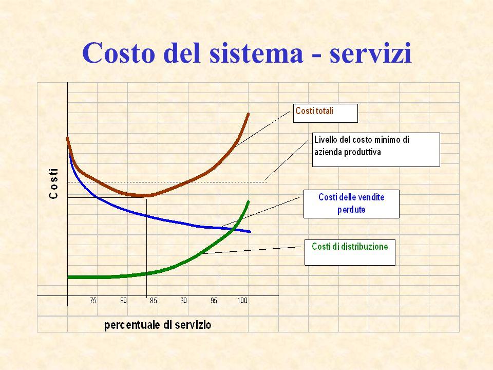 Costo del sistema - servizi