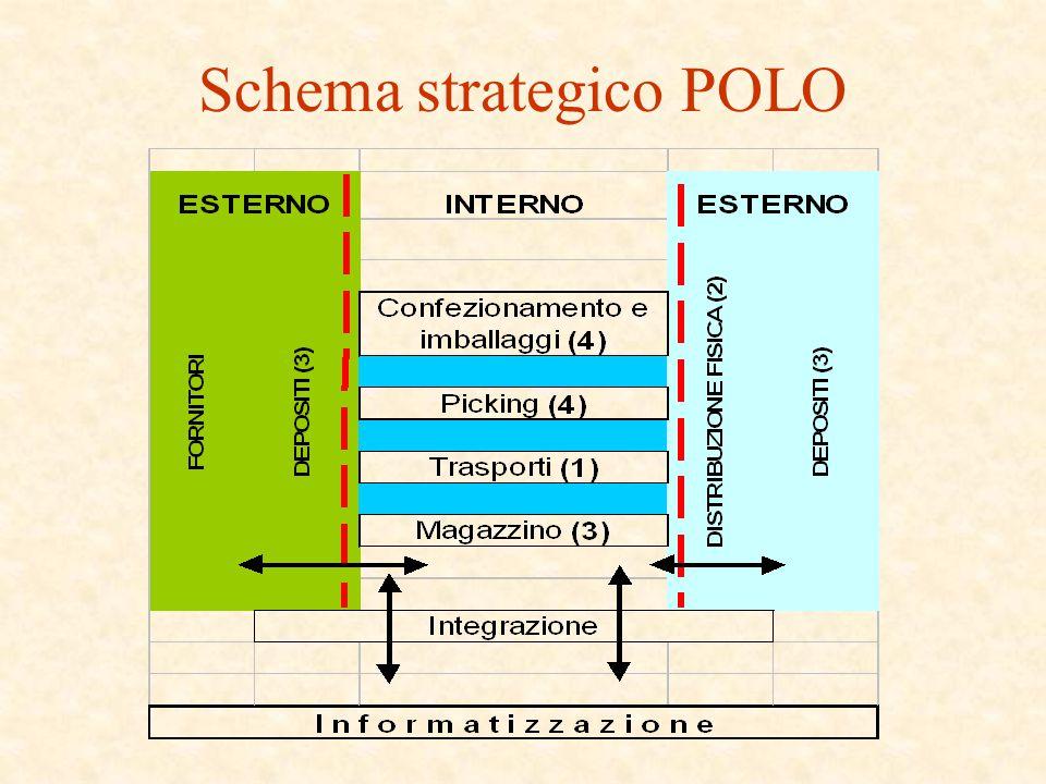 Schema strategico POLO