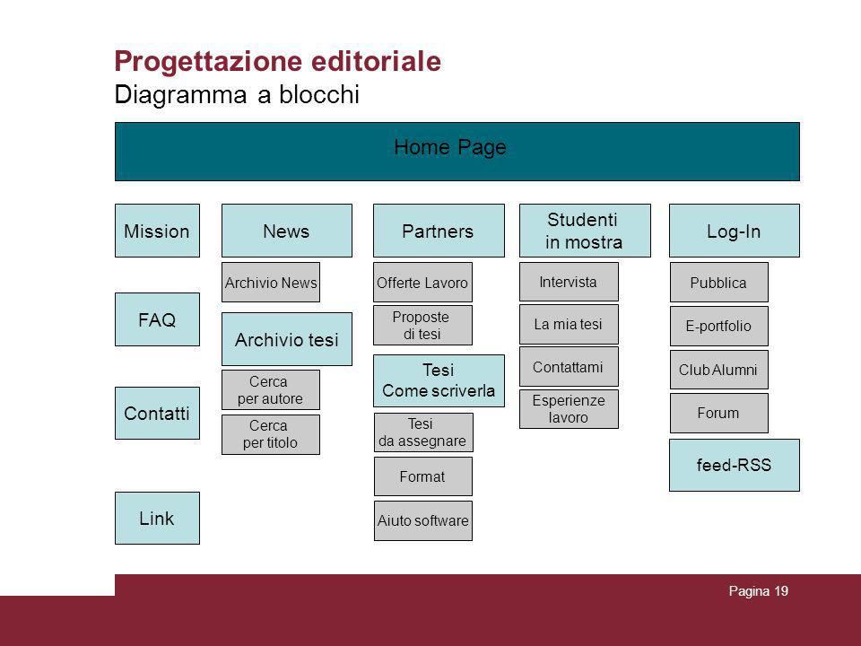Pagina 19 Progettazione editoriale Diagramma a blocchi Home Page Mission FAQ Contatti Link Partners Studenti in mostra Log-InNews Archivio News Interv