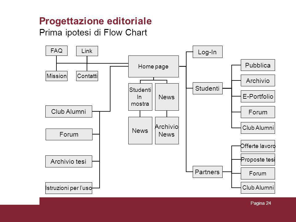 Pagina 24 Progettazione editoriale Prima ipotesi di Flow Chart Home page Archivio tesi Istruzioni per l'uso FAQ MissionContatti Link Log-In Forum Club