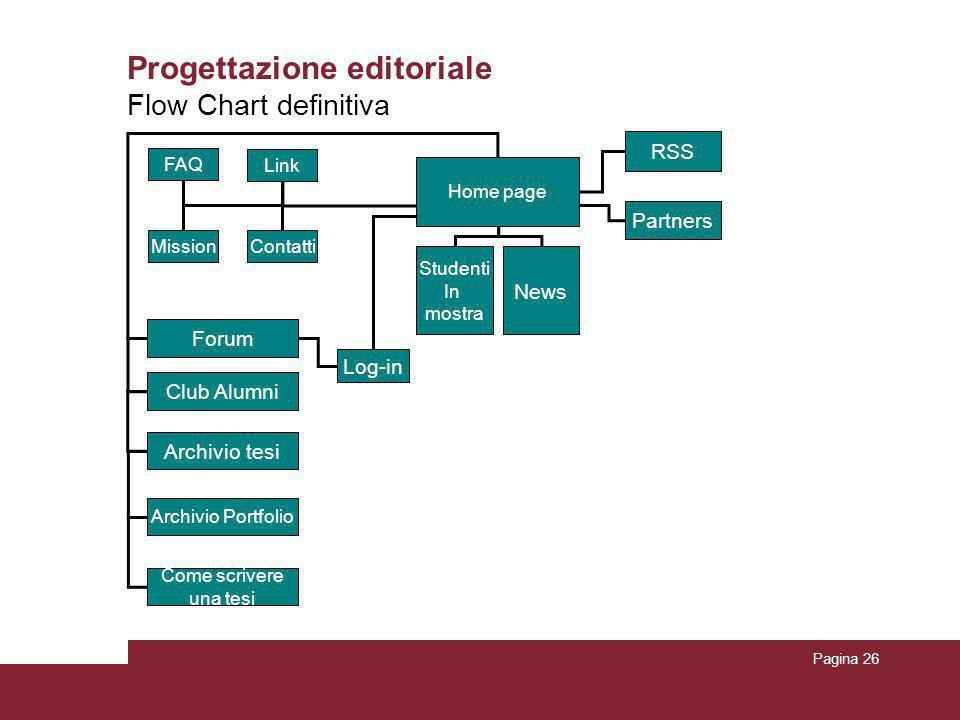 Pagina 26 Progettazione editoriale Flow Chart definitiva Home page Archivio tesi Come scrivere una tesi FAQ MissionContatti Link Log-in RSS Archivio P