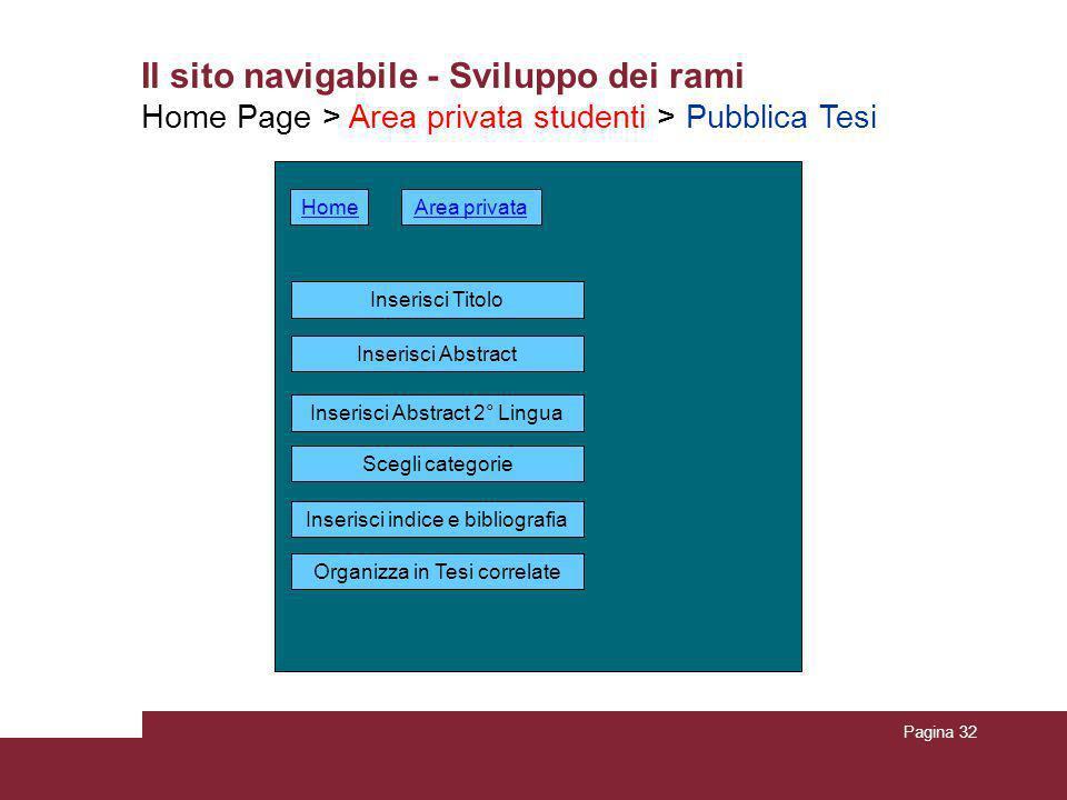 Pagina 32 Il sito navigabile - Sviluppo dei rami Home Page > Area privata studenti > Pubblica Tesi Area privata Inserisci Titolo Organizza in Tesi cor