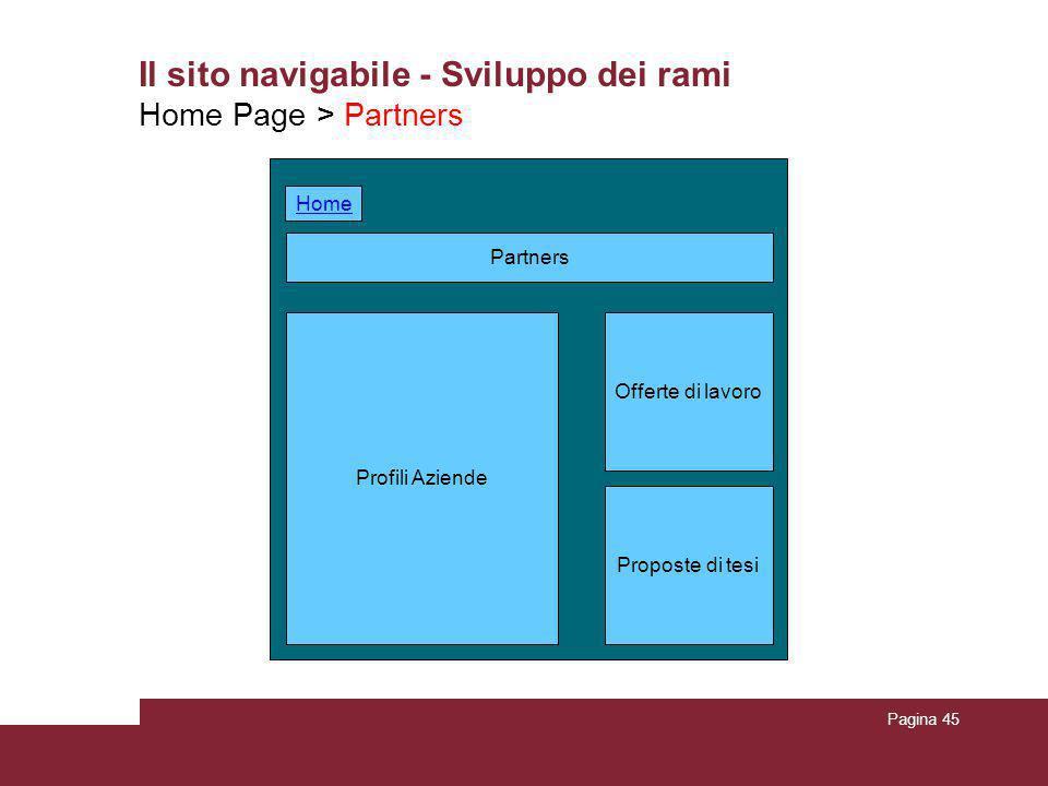 Pagina 45 Il sito navigabile - Sviluppo dei rami Home Page > Partners Partners Profili Aziende Proposte di tesi Offerte di lavoro Home