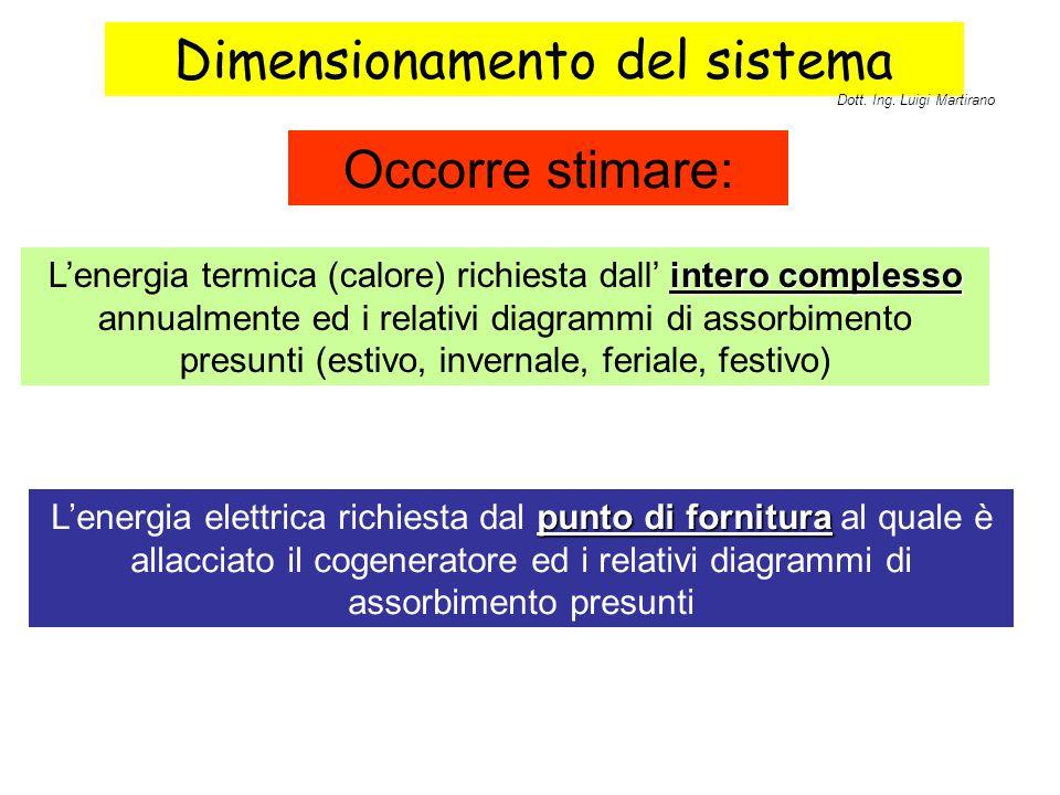 Dimensionamento del sistema intero complesso L'energia termica (calore) richiesta dall' intero complesso annualmente ed i relativi diagrammi di assorb