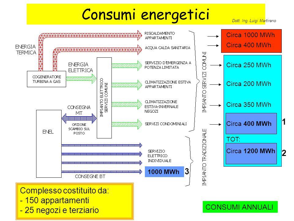 Consumi energetici Complesso costituito da: - 150 appartamenti - 25 negozi e terziario Circa 350 MWh Circa 200 MWh Circa 250 MWh TOT: Circa 1200 MWh C