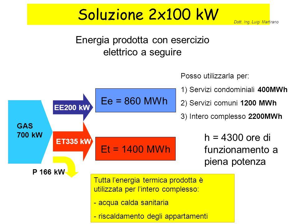 Soluzione 2x100 kW EE200 kW ET335 kW P 166 kW GAS 700 kW Et = 1400 MWh Energia prodotta con esercizio elettrico a seguire h = 4300 ore di funzionament