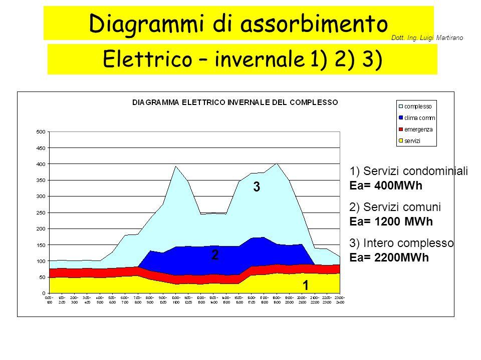 Diagrammi di assorbimento Elettrico – invernale 1) 2) 3) 1 2 3 1) Servizi condominiali Ea= 400MWh 2) Servizi comuni Ea= 1200 MWh 3) Intero complesso E