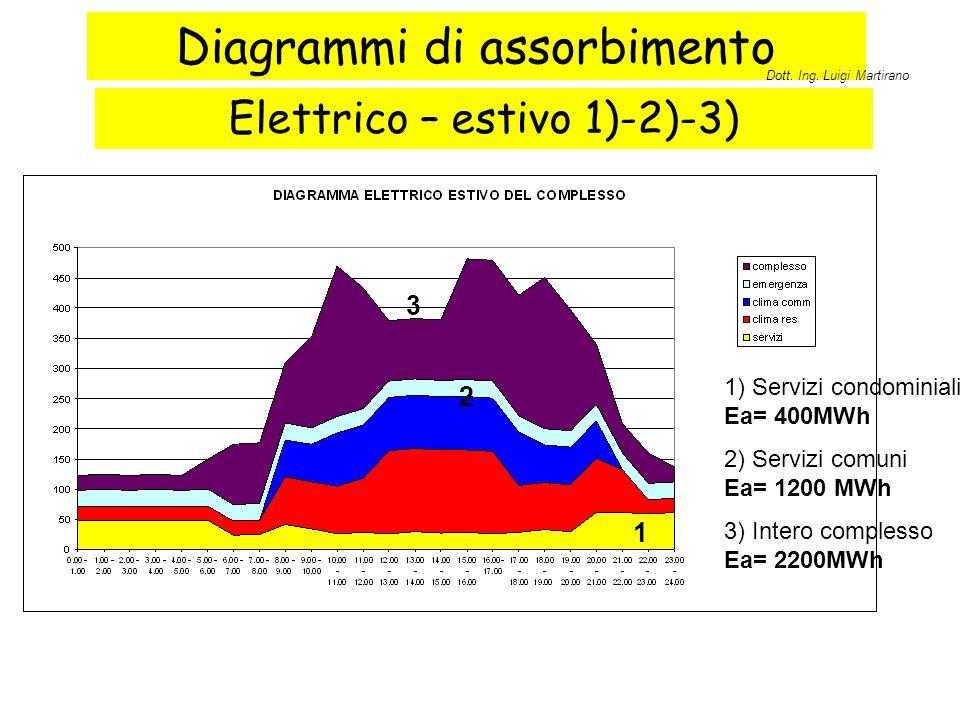 Diagrammi di assorbimento Elettrico – estivo 1)-2)-3) 1 2 3 1) Servizi condominiali Ea= 400MWh 2) Servizi comuni Ea= 1200 MWh 3) Intero complesso Ea=