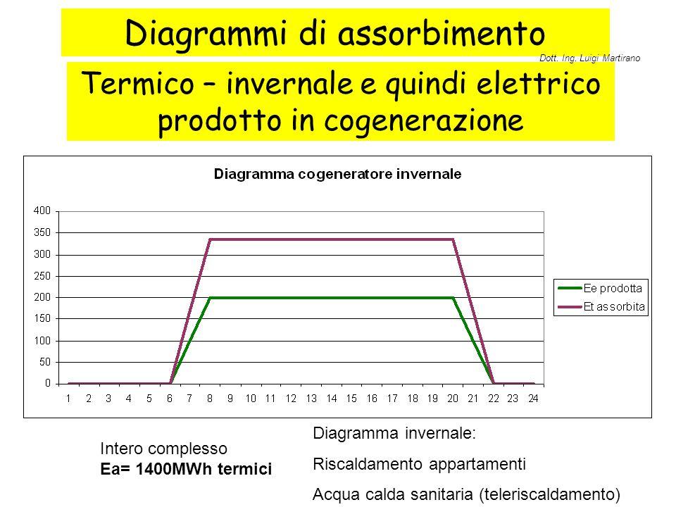 Diagrammi di assorbimento Termico – invernale e quindi elettrico prodotto in cogenerazione Intero complesso Ea= 1400MWh termici Diagramma invernale: R