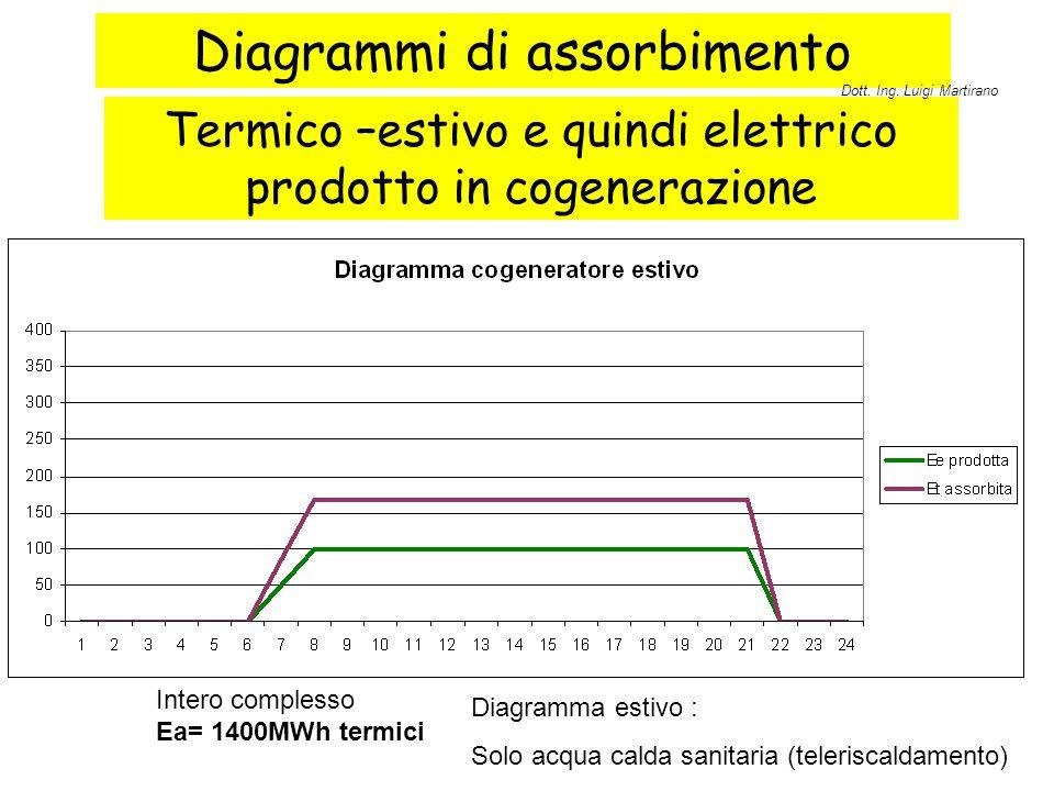 Diagrammi di assorbimento Termico –estivo e quindi elettrico prodotto in cogenerazione Intero complesso Ea= 1400MWh termici Diagramma estivo : Solo ac