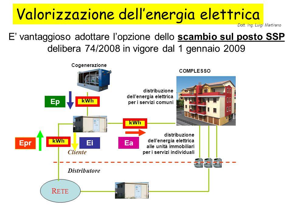 Valorizzazione dell'energia elettrica E' vantaggioso adottare l'opzione dello scambio sul posto SSP delibera 74/2008 in vigore dal 1 gennaio 2009 Clie