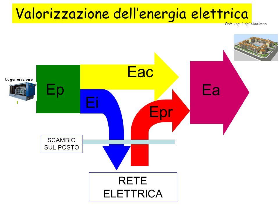 Valorizzazione dell'energia elettrica Ep Eac Ea Ei Epr RETE ELETTRICA SCAMBIO SUL POSTO Dott. Ing. Luigi Martirano