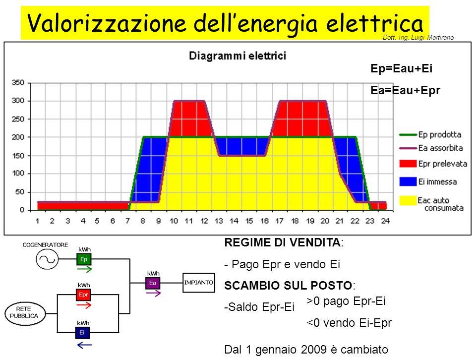 Valorizzazione dell'energia elettrica REGIME DI VENDITA: - Pago Epr e vendo Ei SCAMBIO SUL POSTO: -Saldo Epr-Ei Dal 1 gennaio 2009 è cambiato >0 pago