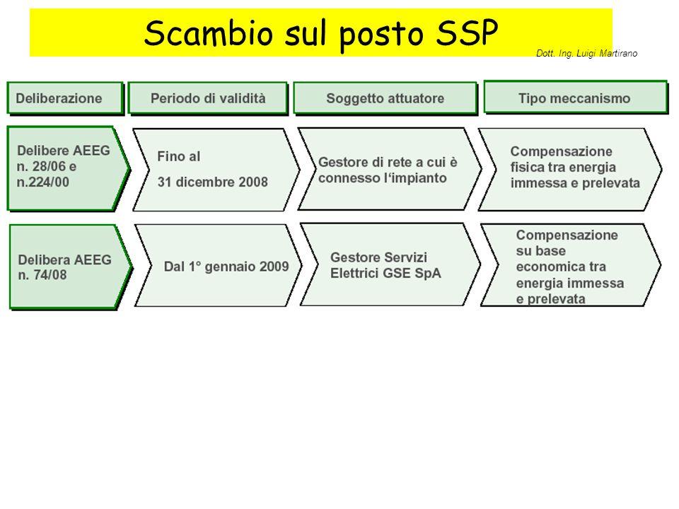 Scambio sul posto SSP Dott. Ing. Luigi Martirano