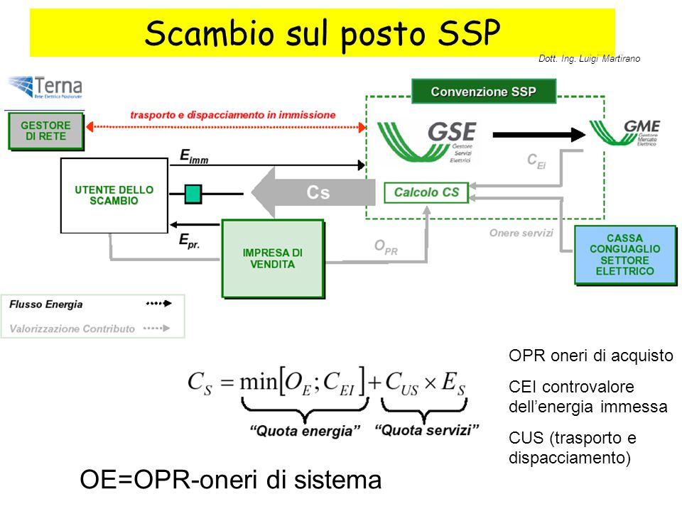 Scambio sul posto SSP OE=OPR-oneri di sistema OPR oneri di acquisto CEI controvalore dell'energia immessa CUS (trasporto e dispacciamento) Dott. Ing.