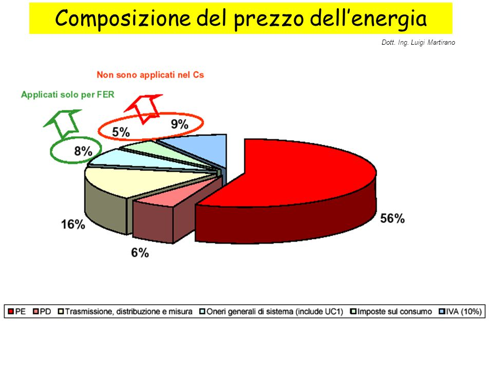 Composizione del prezzo dell'energia Dott. Ing. Luigi Martirano