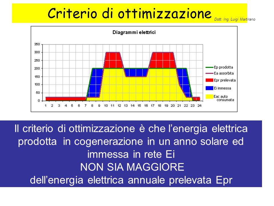 Criterio di ottimizzazione Il criterio di ottimizzazione è che l'energia elettrica prodotta in cogenerazione in un anno solare ed immessa in rete Ei N