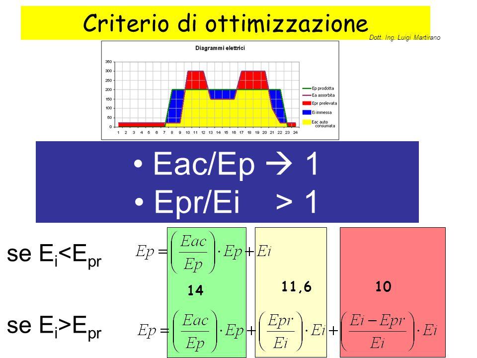 Criterio di ottimizzazione Eac/Ep  1 Epr/Ei > 1 se E i <E pr se E i >E pr 14 11,610 Dott. Ing. Luigi Martirano