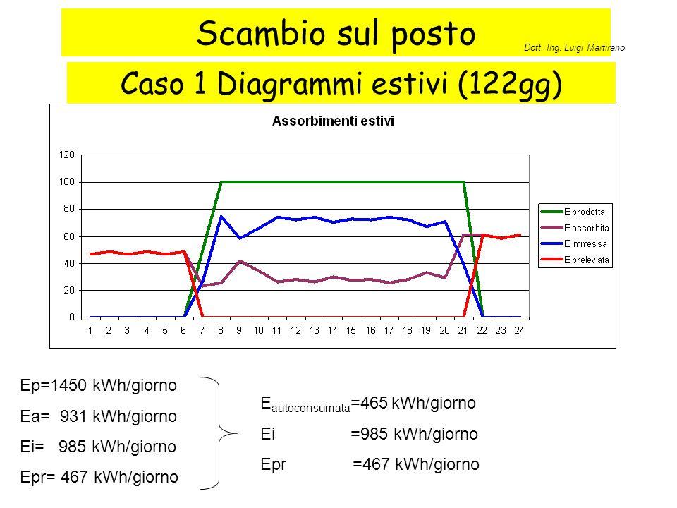 Scambio sul posto Caso 1 Diagrammi estivi (122gg) Ep=1450 kWh/giorno Ea= 931 kWh/giorno Ei= 985 kWh/giorno Epr= 467 kWh/giorno E autoconsumata =465 kW