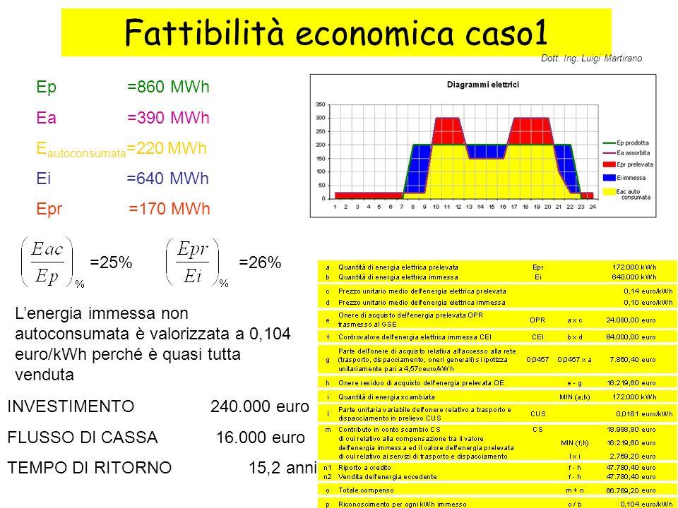 Fattibilità economica caso1 Ep =860 MWh Ea =390 MWh E autoconsumata =220 MWh Ei =640 MWh Epr =170 MWh INVESTIMENTO240.000 euro FLUSSO DI CASSA 16.000