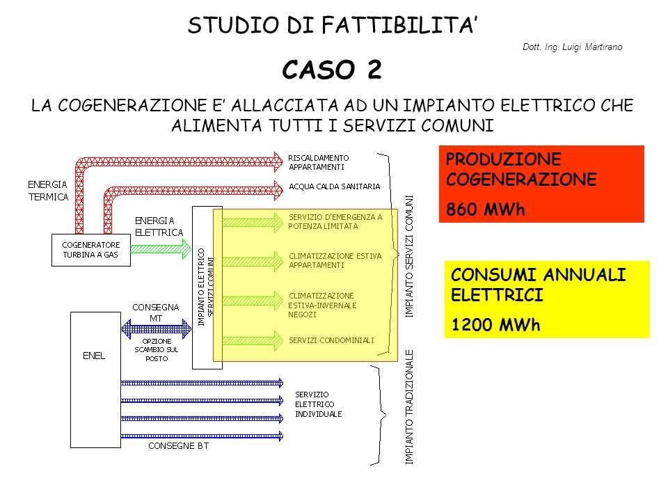 STUDIO DI FATTIBILITA' CASO 2 LA COGENERAZIONE E' ALLACCIATA AD UN IMPIANTO ELETTRICO CHE ALIMENTA TUTTI I SERVIZI COMUNI CONSUMI ANNUALI ELETTRICI 12