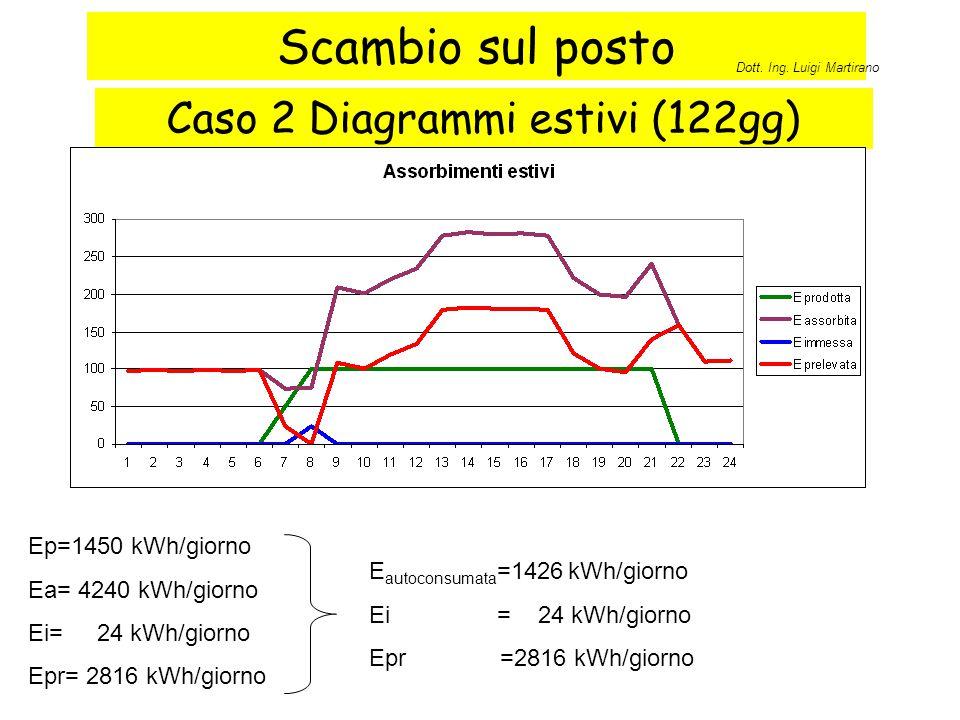 Scambio sul posto Caso 2 Diagrammi estivi (122gg) Ep=1450 kWh/giorno Ea= 4240 kWh/giorno Ei= 24 kWh/giorno Epr= 2816 kWh/giorno E autoconsumata =1426