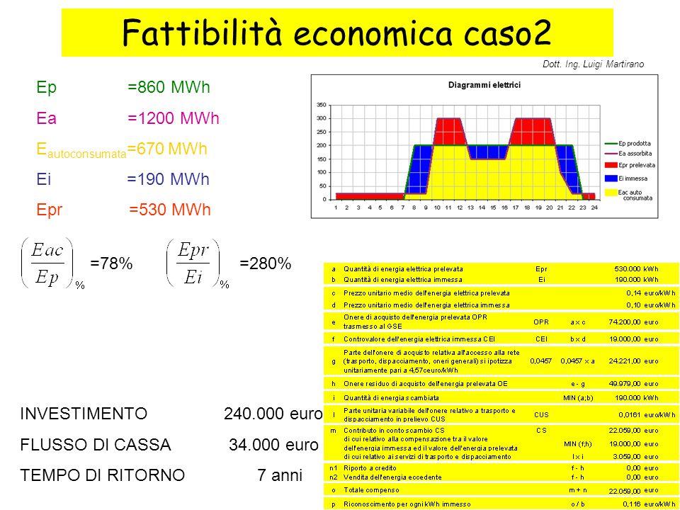 Fattibilità economica caso2 Ep =860 MWh Ea =1200 MWh E autoconsumata =670 MWh Ei =190 MWh Epr =530 MWh INVESTIMENTO240.000 euro FLUSSO DI CASSA 34.000
