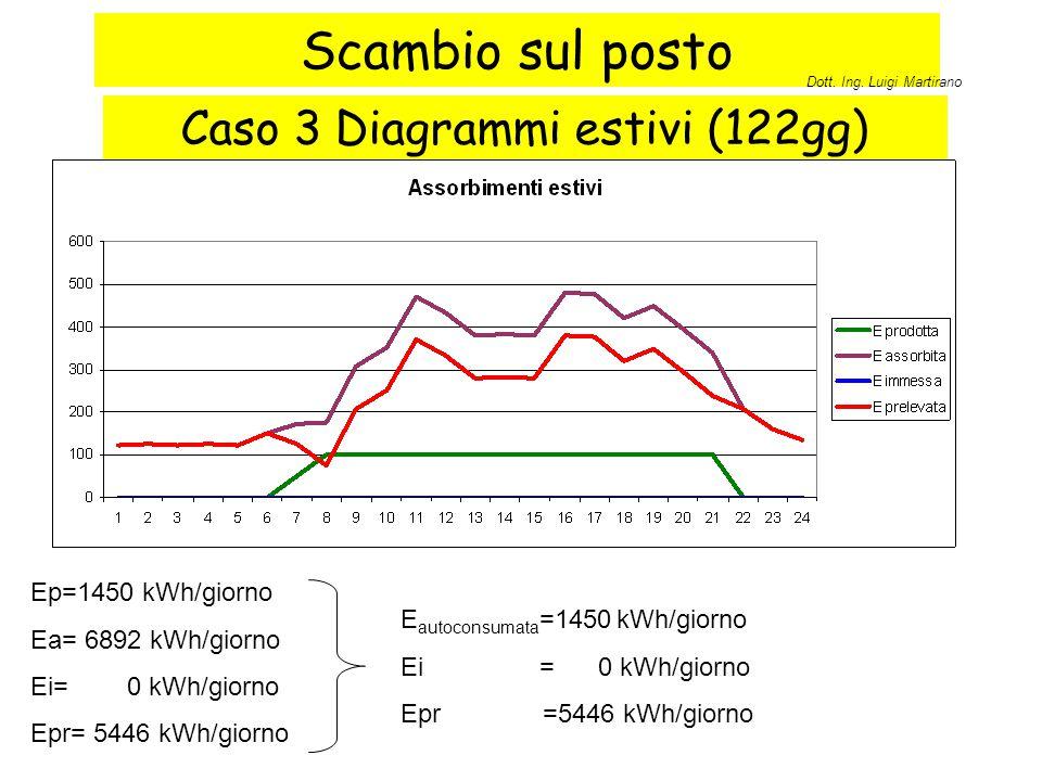 Scambio sul posto Caso 3 Diagrammi estivi (122gg) Ep=1450 kWh/giorno Ea= 6892 kWh/giorno Ei= 0 kWh/giorno Epr= 5446 kWh/giorno E autoconsumata =1450 k