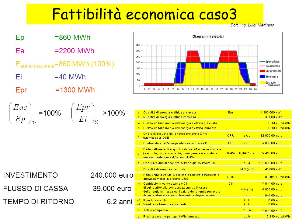 Fattibilità economica caso3 Ep =860 MWh Ea =2200 MWh E autoconsumata =860 MWh (100%) Ei =40 MWh Epr =1300 MWh INVESTIMENTO240.000 euro FLUSSO DI CASSA