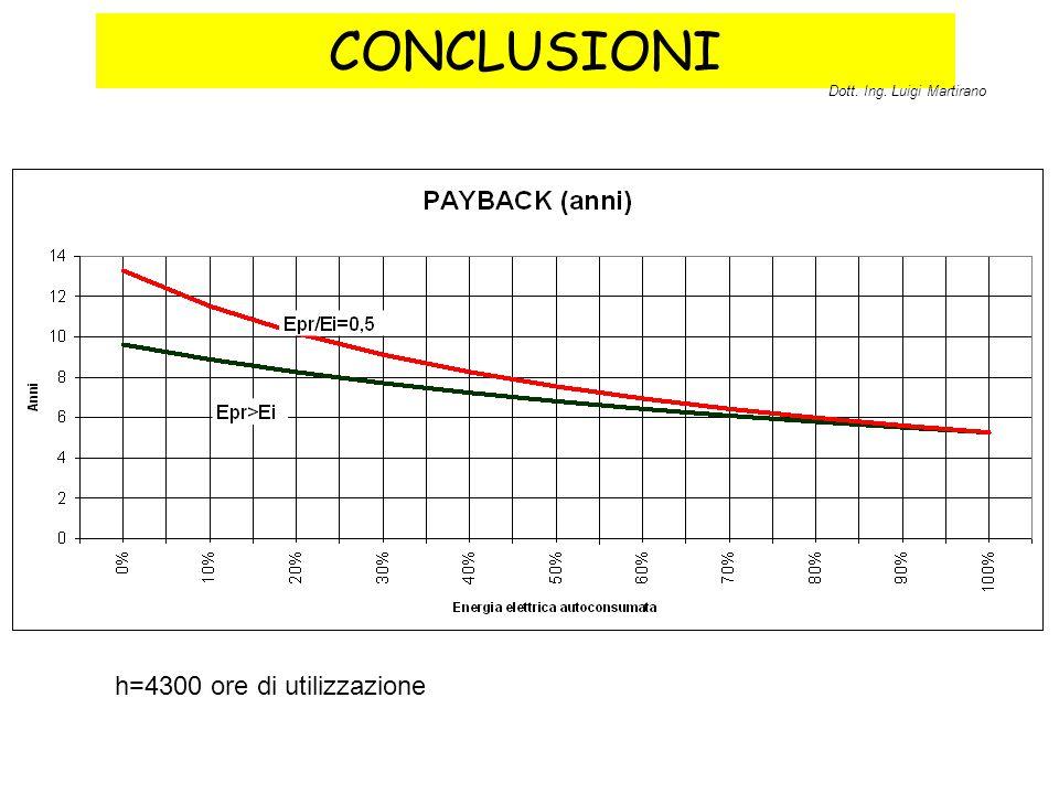 CONCLUSIONI h=4300 ore di utilizzazione Dott. Ing. Luigi Martirano