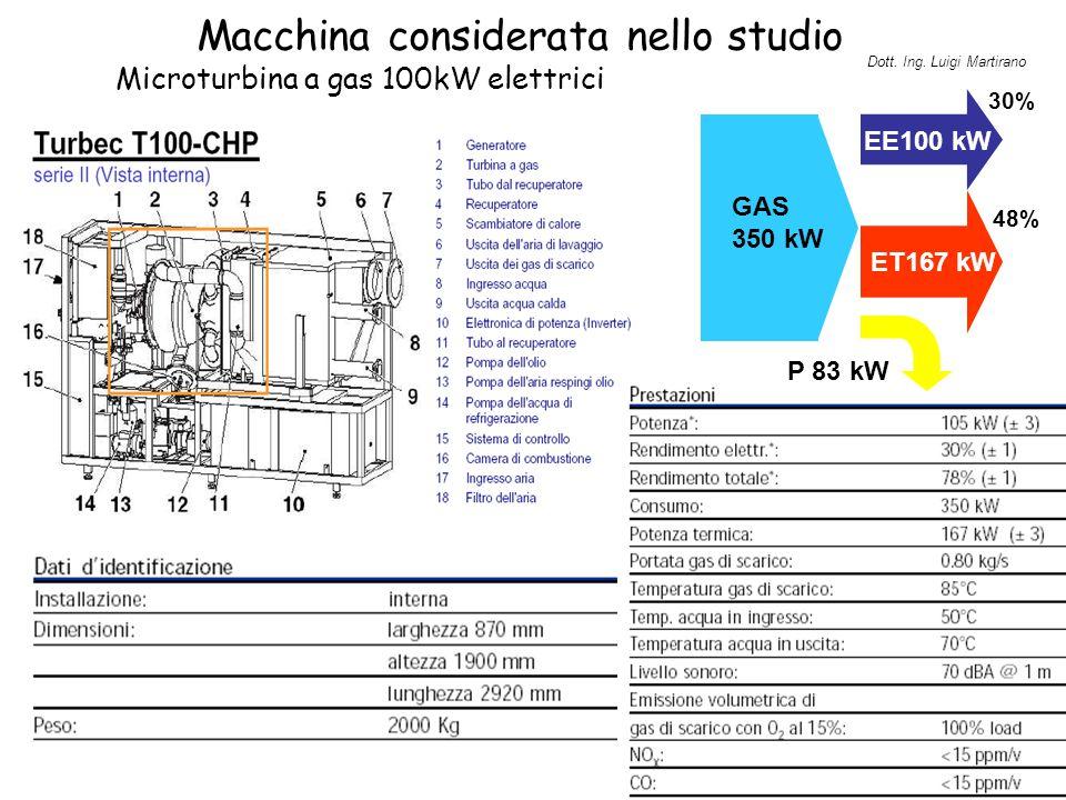 Principio di funzionamento EE100 kW ET167 kW P 83 kW  = 48% GAS 350 kW  = 30% Consumi: 34,5 m 3 /ora (a piena potenza) CALORE ELETTRICITA' PERDITE Dott.