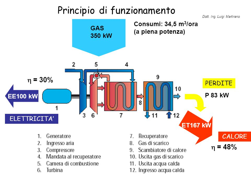 Principio di funzionamento EE100 kW ET167 kW P 83 kW  = 48% GAS 350 kW  = 30% Consumi: 34,5 m 3 /ora (a piena potenza) CALORE ELETTRICITA' PERDITE D