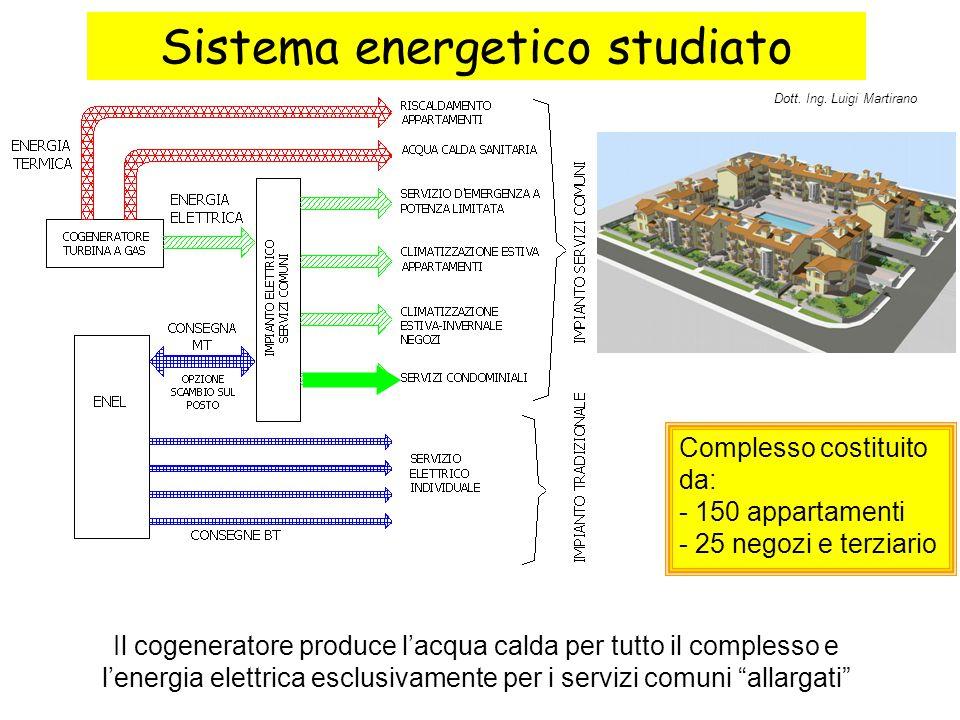 Sistema energetico studiato Il cogeneratore produce l'acqua calda per tutto il complesso e l'energia elettrica esclusivamente per i servizi comuni allargati Complesso costituito da: - 150 appartamenti - 25 negozi e terziario CASO 1 CASO 2 CASO 3 ENERGIA TERMICA Dott.