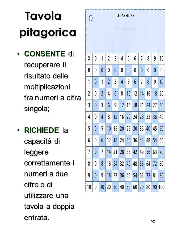 52 Tavola pitagorica CONSENTE di recuperare il risultato delle moltiplicazioni fra numeri a cifra singola;CONSENTE di recuperare il risultato delle moltiplicazioni fra numeri a cifra singola; RICHIEDE la capacità di leggere correttamente i numeri a due cifre e di utilizzare una tavola a doppia entrata.RICHIEDE la capacità di leggere correttamente i numeri a due cifre e di utilizzare una tavola a doppia entrata.
