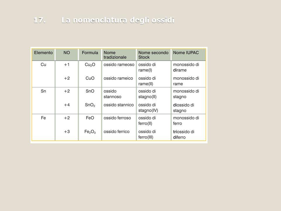 17.La nomenclatura degli ossidi