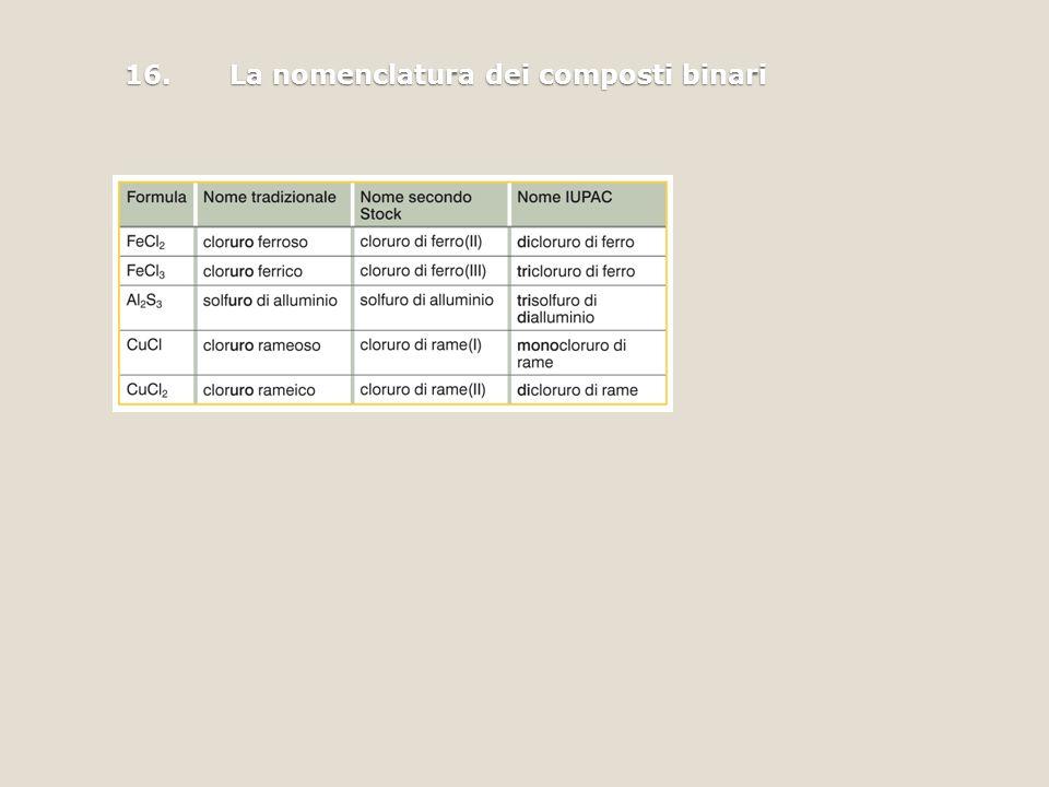 16.La nomenclatura dei composti binari