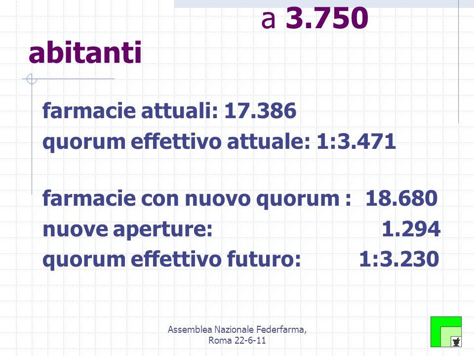 Assemblea Nazionale Federfarma, Roma 22-6-11 Le simulazioni: quorum unico a 3.750 abitanti farmacie attuali: 17.386 quorum effettivo attuale: 1:3.471 farmacie con nuovo quorum : 18.680 nuove aperture: 1.294 quorum effettivo futuro: 1:3.230