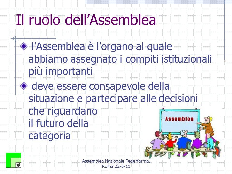 Assemblea Nazionale Federfarma, Roma 22-6-11 Il ruolo dell'Assemblea l'Assemblea è l'organo al quale abbiamo assegnato i compiti istituzionali più importanti deve essere consapevole della situazione e partecipare alle decisioni che riguardano il futuro della categoria