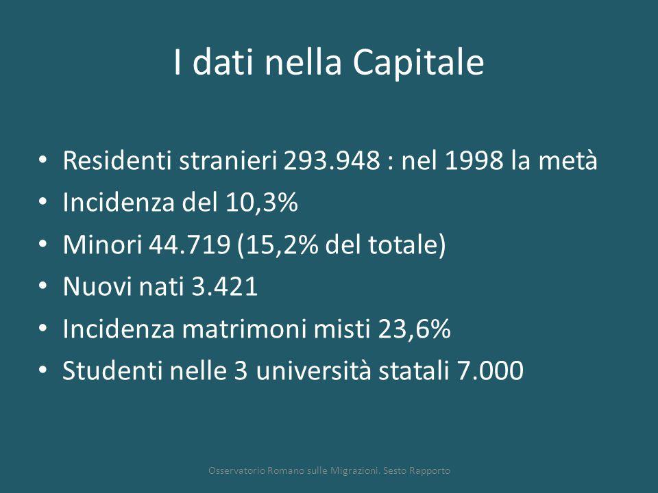 I dati nella Capitale Residenti stranieri 293.948 : nel 1998 la metà Incidenza del 10,3% Minori 44.719 (15,2% del totale) Nuovi nati 3.421 Incidenza matrimoni misti 23,6% Studenti nelle 3 università statali 7.000 Osservatorio Romano sulle Migrazioni.