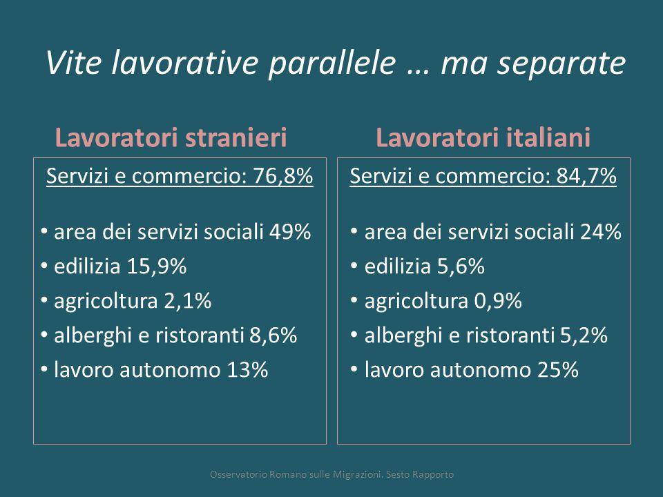 Vite lavorative parallele … ma separate Lavoratori stranieri Servizi e commercio: 76,8% area dei servizi sociali 49% edilizia 15,9% agricoltura 2,1% alberghi e ristoranti 8,6% lavoro autonomo 13% Lavoratori italiani Servizi e commercio: 84,7% area dei servizi sociali 24% edilizia 5,6% agricoltura 0,9% alberghi e ristoranti 5,2% lavoro autonomo 25% Osservatorio Romano sulle Migrazioni.