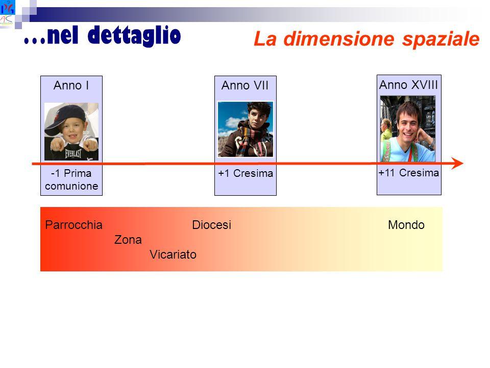 …nel dettaglio La dimensione spaziale Anno I -1 Prima comunione Anno VII +1 Cresima Anno XVIII +11 Cresima ParrocchiaDiocesiMondo Zona Vicariato
