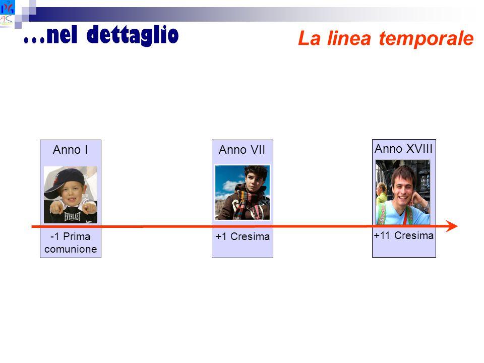 …nel dettaglio La linea temporale Anno I -1 Prima comunione Anno VII +1 Cresima Anno XVIII +11 Cresima